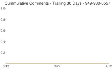 Cummulative Comments 949-930-0557