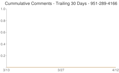 Cummulative Comments 951-289-4166