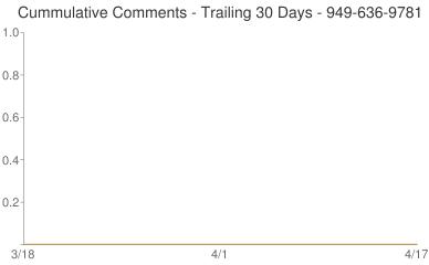 Cummulative Comments 949-636-9781