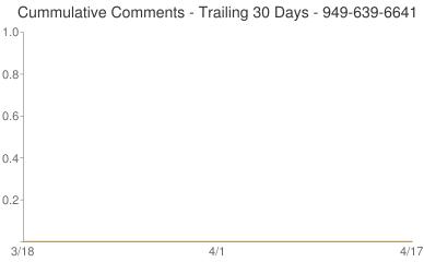 Cummulative Comments 949-639-6641