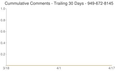 Cummulative Comments 949-672-8145