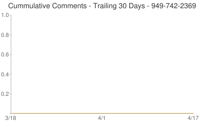 Cummulative Comments 949-742-2369