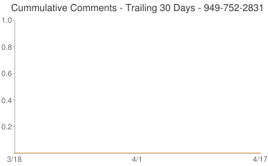Cummulative Comments 949-752-2831
