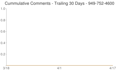 Cummulative Comments 949-752-4600