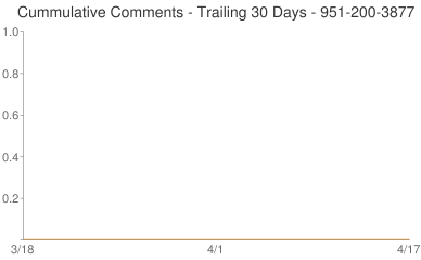Cummulative Comments 951-200-3877