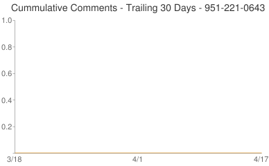Cummulative Comments 951-221-0643