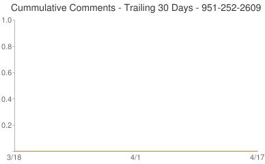 Cummulative Comments 951-252-2609