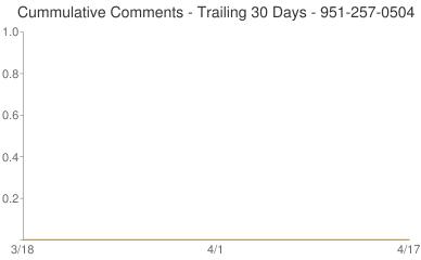 Cummulative Comments 951-257-0504