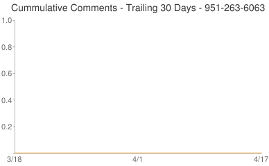 Cummulative Comments 951-263-6063