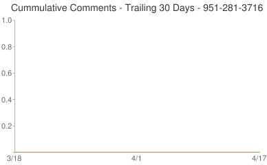 Cummulative Comments 951-281-3716