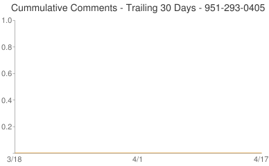 Cummulative Comments 951-293-0405