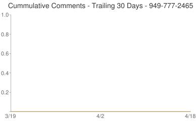 Cummulative Comments 949-777-2465