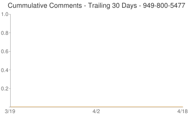 Cummulative Comments 949-800-5477