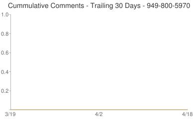 Cummulative Comments 949-800-5970