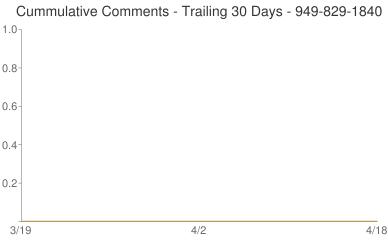 Cummulative Comments 949-829-1840