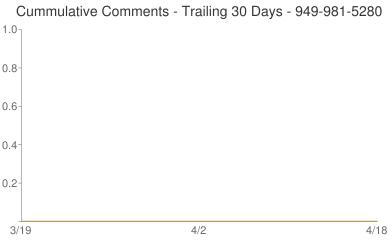 Cummulative Comments 949-981-5280