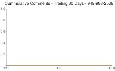 Cummulative Comments 949-988-2508