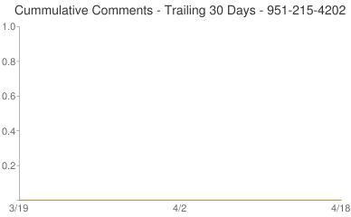 Cummulative Comments 951-215-4202