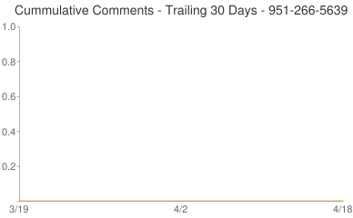 Cummulative Comments 951-266-5639