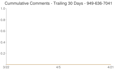 Cummulative Comments 949-636-7041