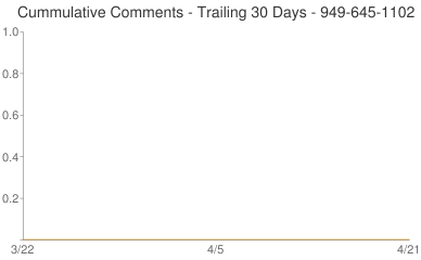 Cummulative Comments 949-645-1102