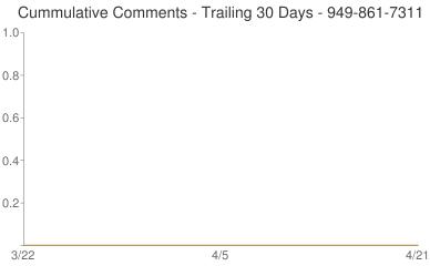 Cummulative Comments 949-861-7311