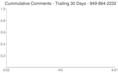 Cummulative Comments 949-864-2232