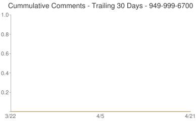 Cummulative Comments 949-999-6700