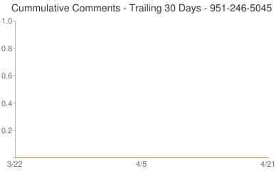 Cummulative Comments 951-246-5045