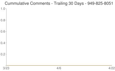 Cummulative Comments 949-825-8051