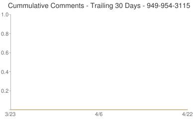 Cummulative Comments 949-954-3115