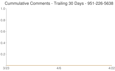 Cummulative Comments 951-226-5638