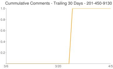 Cummulative Comments 201-450-9130