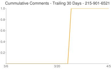 Cummulative Comments 215-901-6521