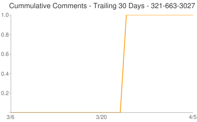 Cummulative Comments 321-663-3027