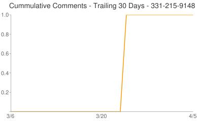 Cummulative Comments 331-215-9148