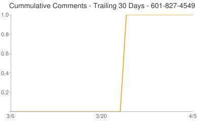 Cummulative Comments 601-827-4549