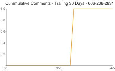 Cummulative Comments 606-208-2831