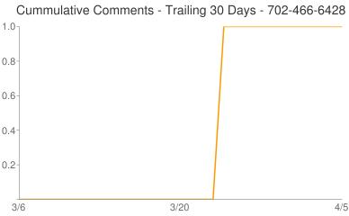 Cummulative Comments 702-466-6428