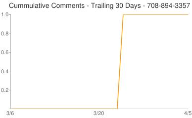 Cummulative Comments 708-894-3357