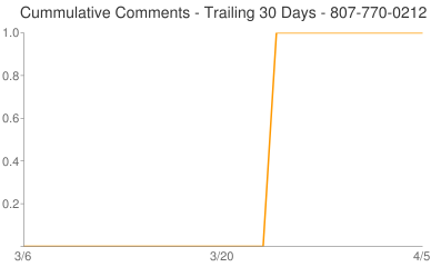 Cummulative Comments 807-770-0212