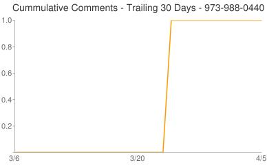 Cummulative Comments 973-988-0440