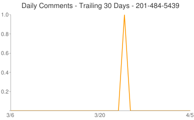 Daily Comments 201-484-5439