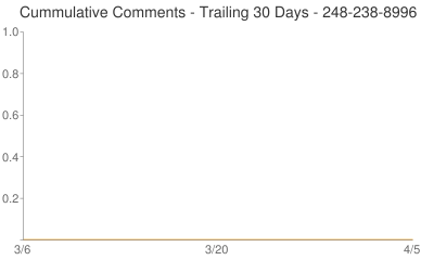 Cummulative Comments 248-238-8996