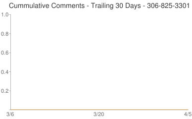 Cummulative Comments 306-825-3301