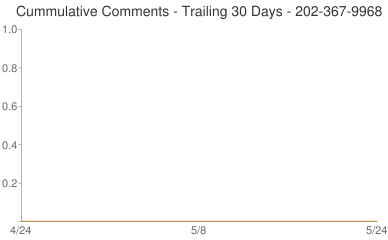 Cummulative Comments 202-367-9968