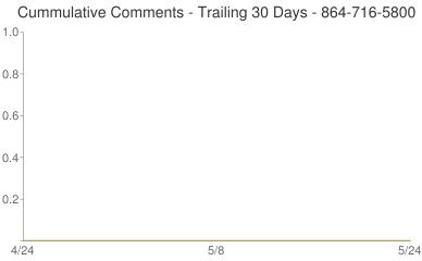 Cummulative Comments 864-716-5800