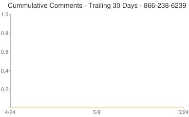 Cummulative Comments 866-238-6239