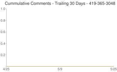 Cummulative Comments 419-365-3048