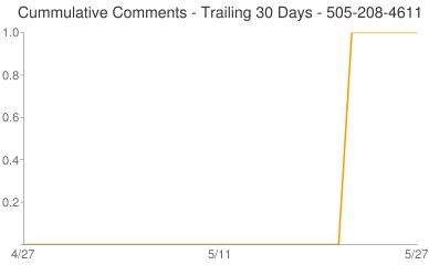 Cummulative Comments 505-208-4611
